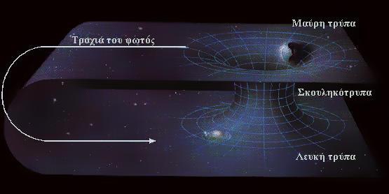 blackstate,.gr,Time travel,astral,Αστρική,Χρόνος,χωροχρόνος,μαύρη